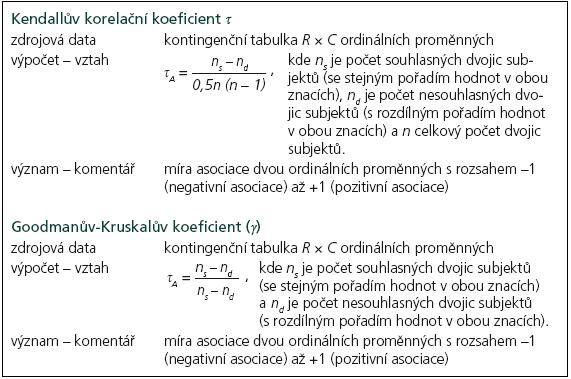 Hodnocení asociace dvou ordinálních znaků – ukázky výpočtu dalších ukazatelů.