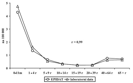 Pneumokoková meningitida, věkově specifická nemocnost - srovnání dat NRL a EPIDAT, Česká republika, 2000-2006 Figure 1. Pneumococcal meningitis, age-specific incidence – comparison of the NRL and EPIDAT data, Czech Republic, 2000- 2006