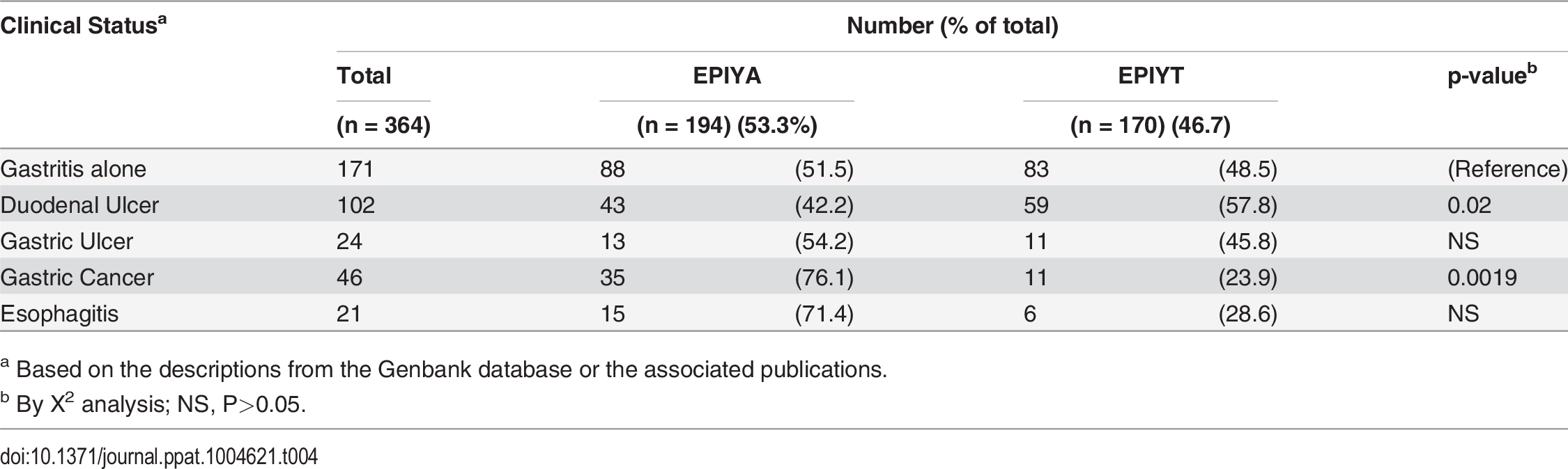 Relation of Western CagA B-TPM sequence type to gastrointestinal ailments.