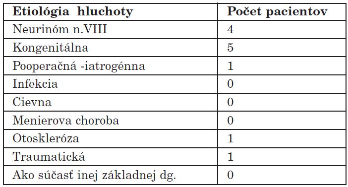 Etiológia hluchoty v súbore pacientov rehabilitovaných pomocou BAHA.