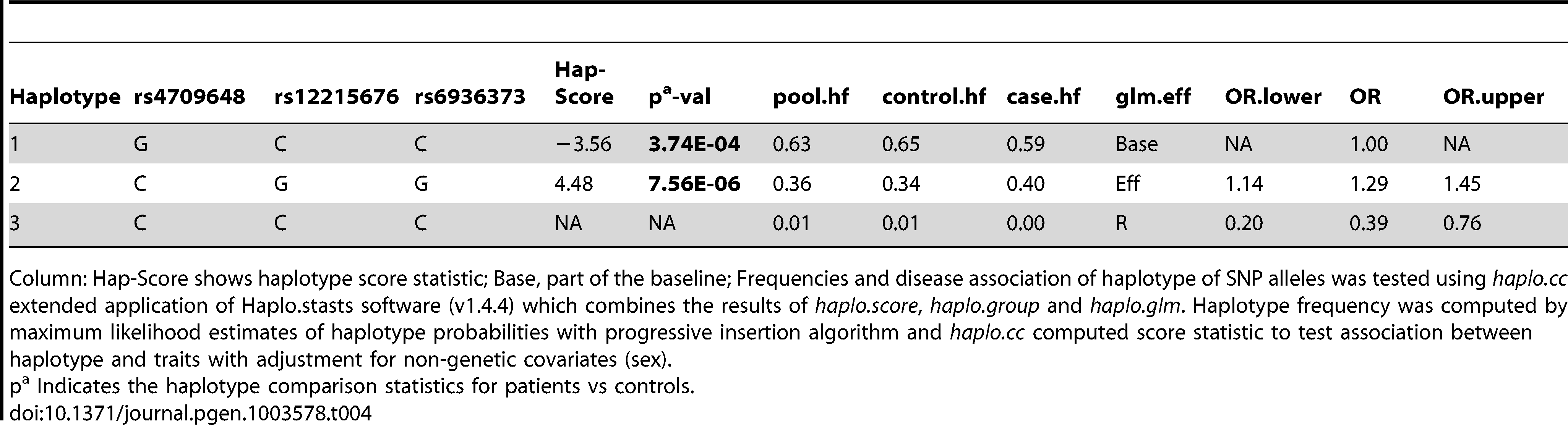 Haplotype structure, haplotype frequencies, significant <i>p</i> values and odds ratio between patients versus healthy controls of 3 SNPs representing BIN-2 of Indian population.