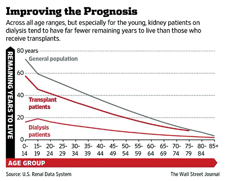 Očekávaná doba přežití pacientů po transplantaci a na dialýze [1]