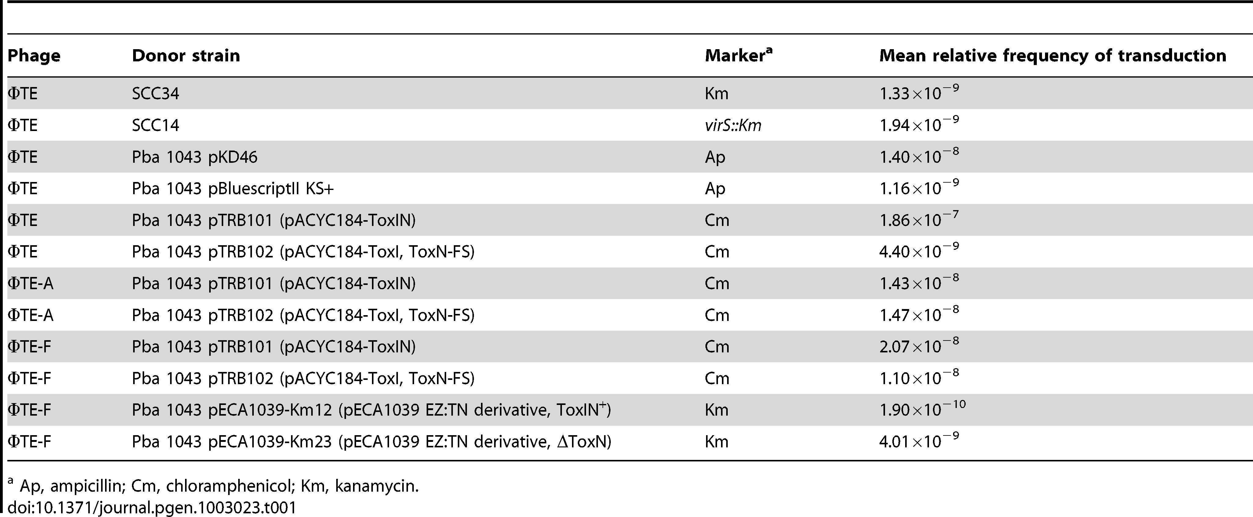 ΦTE-mediated transduction of different markers into Pba 1043.