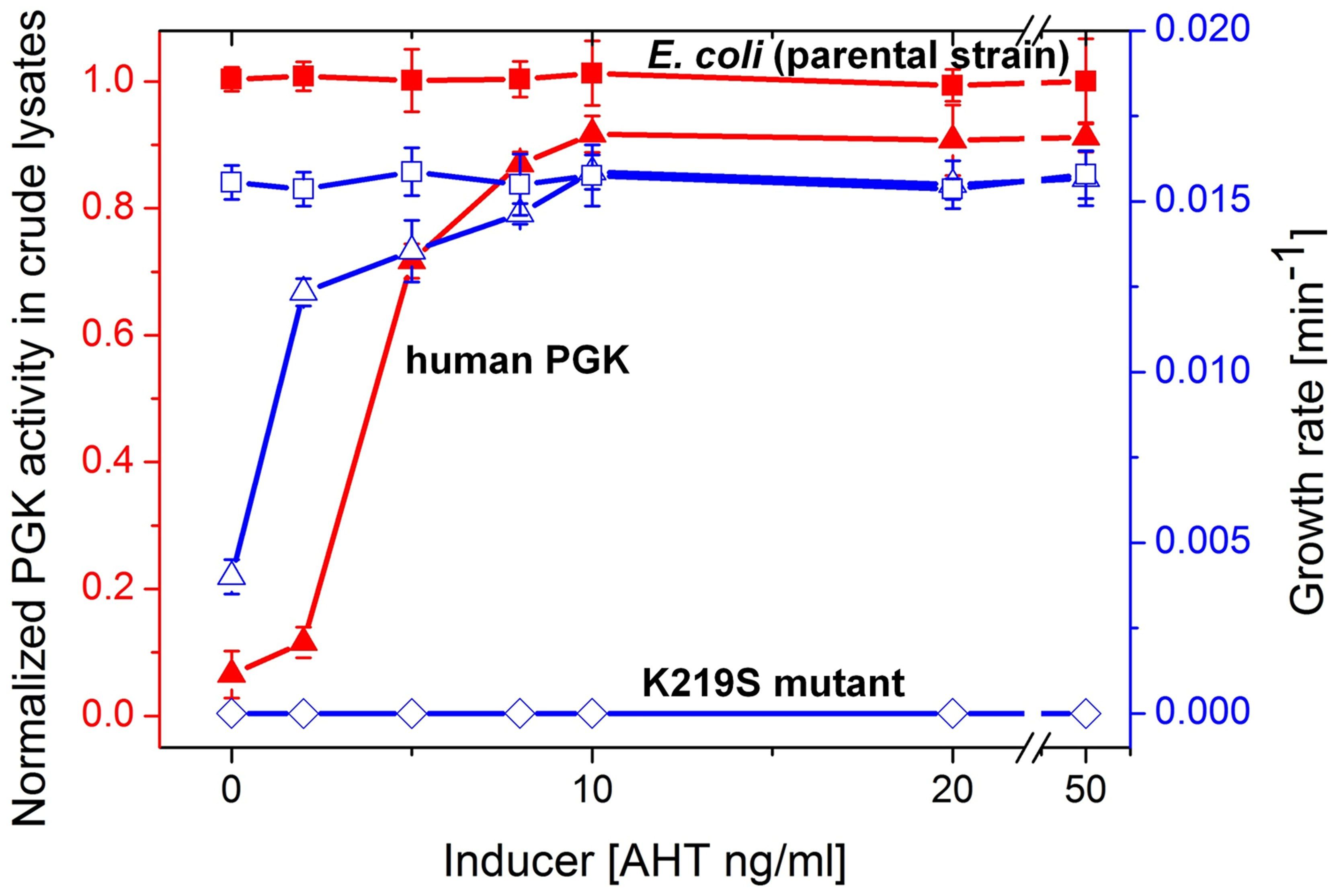 Growth rates and PGK cell lysate activities.
