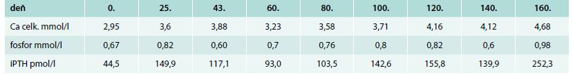 Hodnoty celkového kalcia, fosforu a PTH počas monitoringu v NEDU t.j. v druhom polroku trvania ochorenia