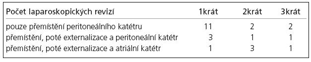 Počet laparoskopických revizí pro adheze v peritoneální dutině.