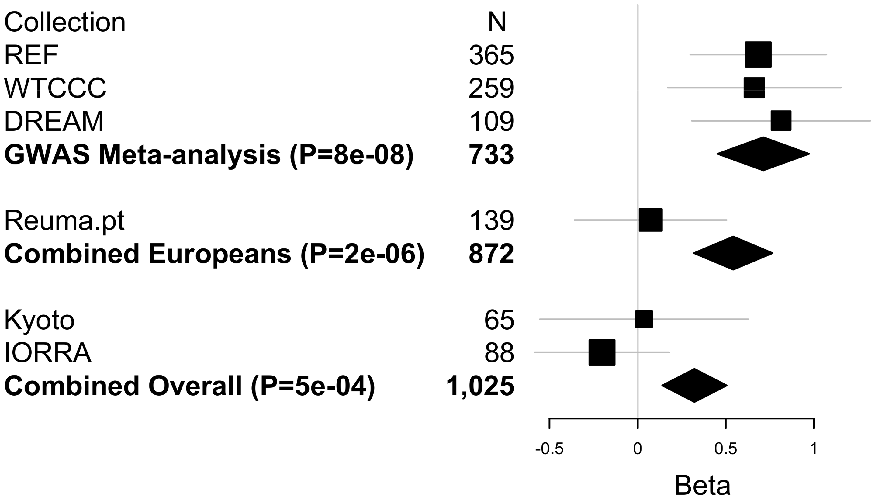 Replication and overall results for the <i>CD84</i> SNP rs6427528.