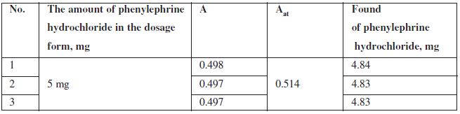 The results of quantitative spectrophotometric determination of phenylephrine hydrochloride in Antiflu tablets