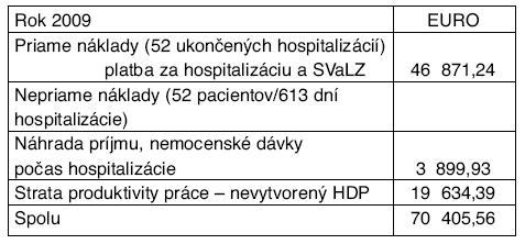Priame a nepriame náklady na ekonomicky aktívnych pacientov počas hospitalizácie s diagnózou kliešťová encefalitída