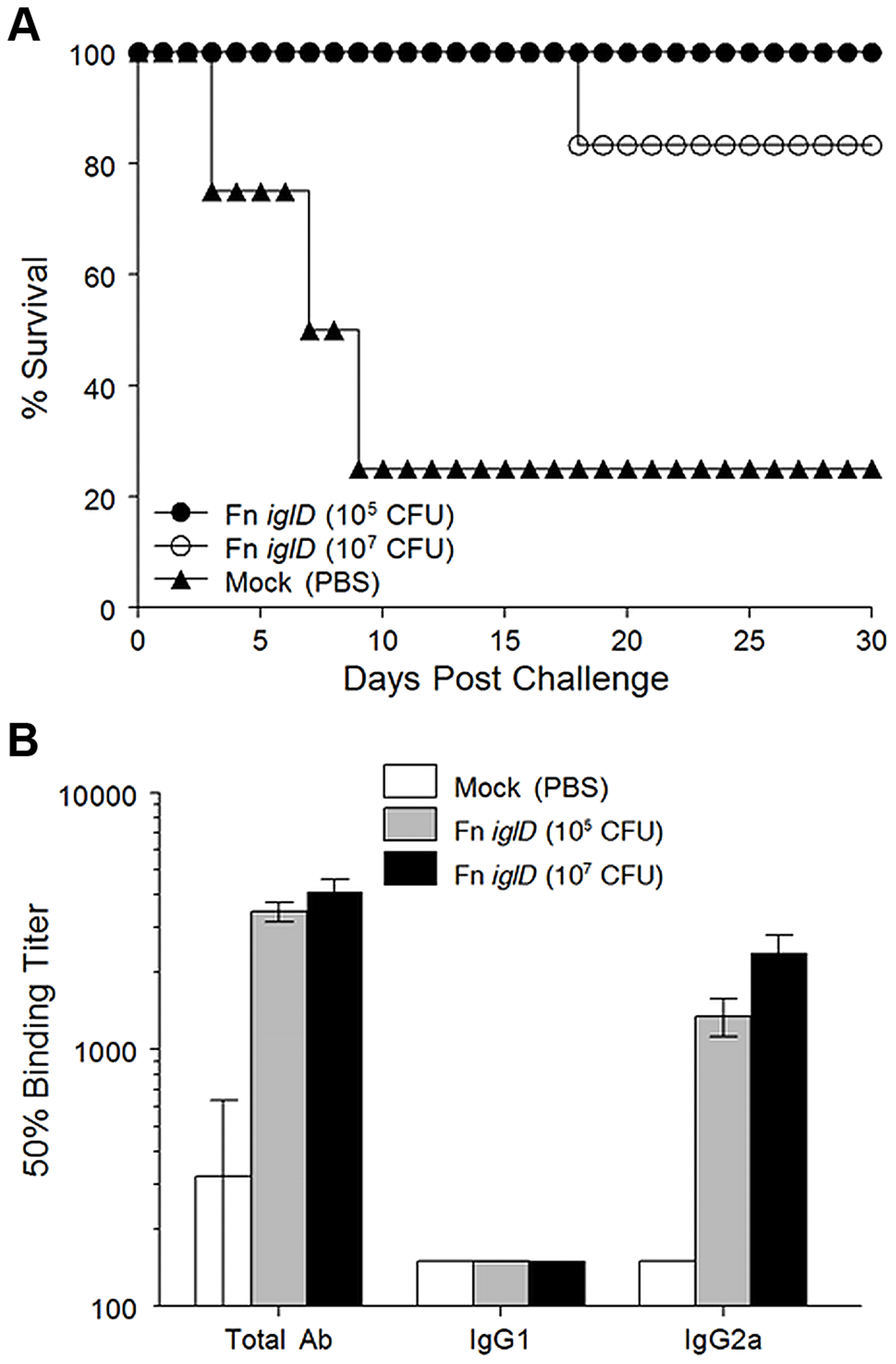 Fn <i>iglD</i> pulmonary vaccination protects Fischer 344 rats against pulmonary Ftt challenge.