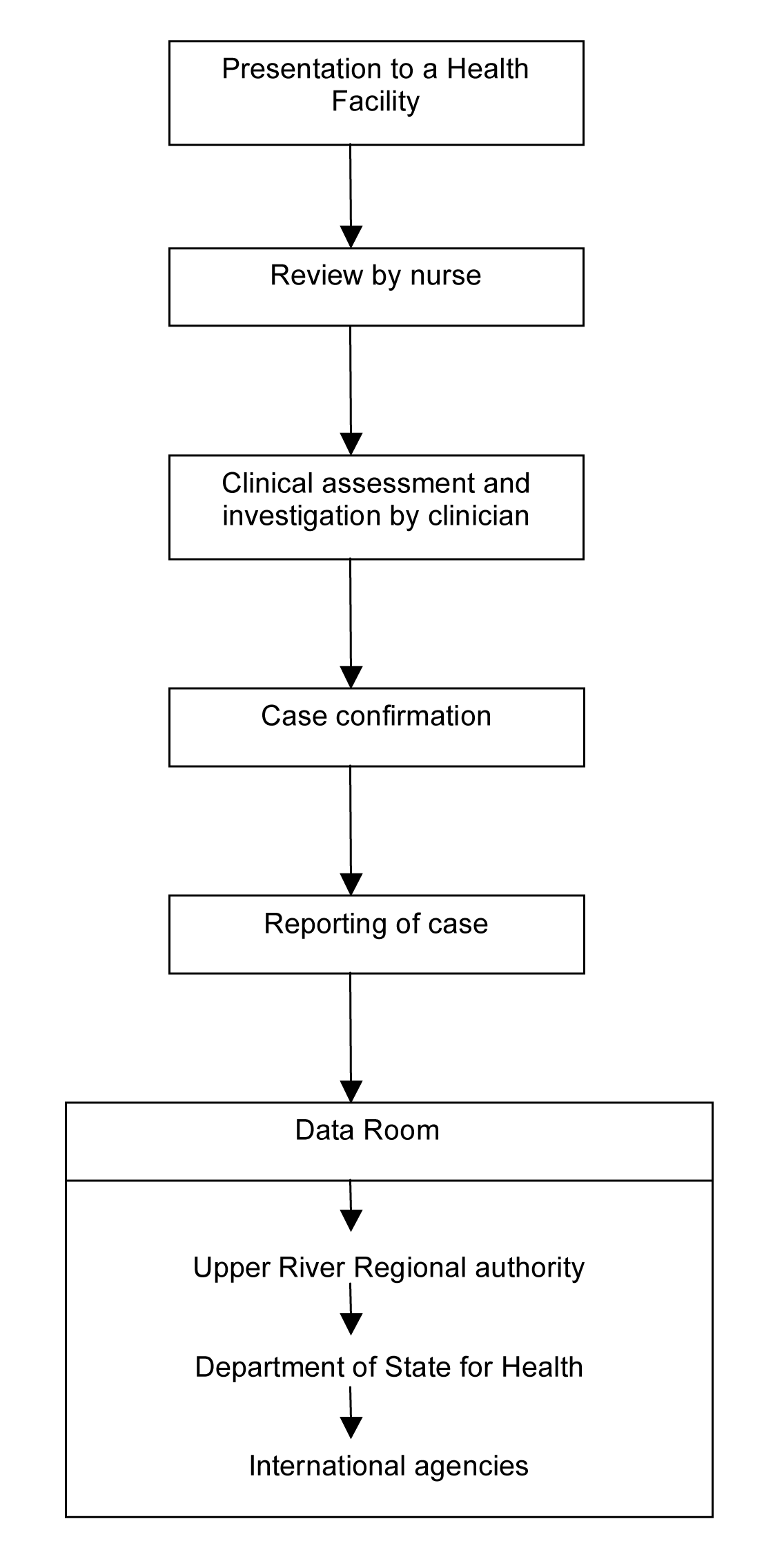 Flow chart for the Gambian pneumococcal surveillance system.