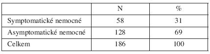 Pacientky v menopauze (>55 let) indikované k HSK