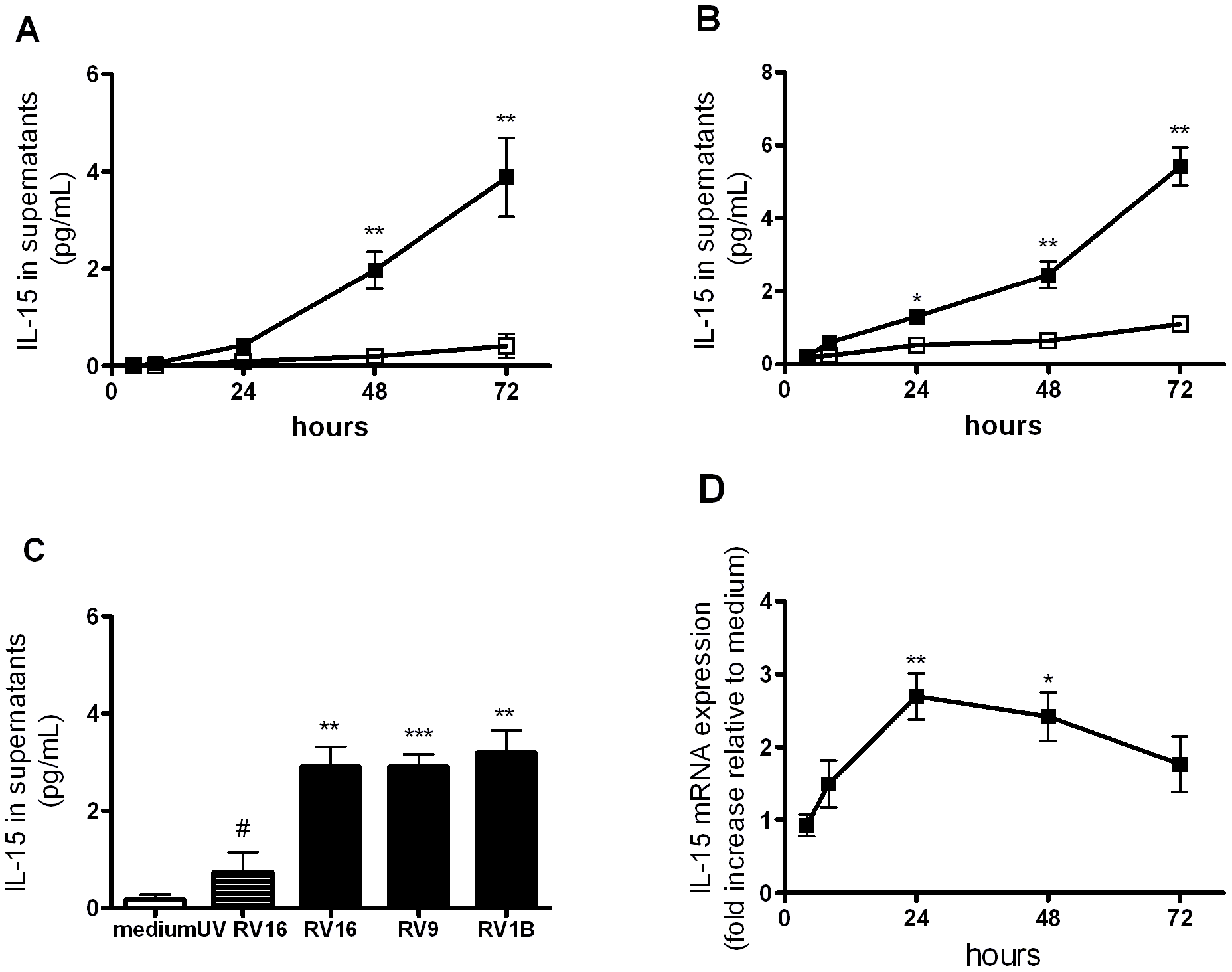 Rhinovirus infection induces IL-15 protein and mRNA production in human monocyte-derived macrophages.