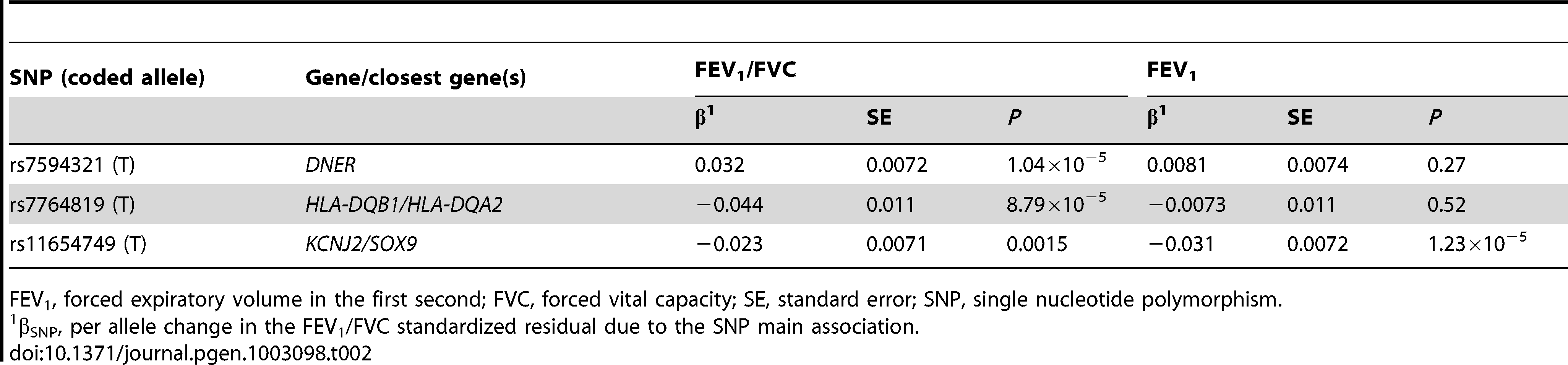 Look-up evaluation of SNP main associations with FEV<sub>1</sub>/FVC and FEV<sub>1</sub> using data generated by our previous genome-wide association study meta-analysis (N=48,201), for the most significant SNP from each of the three novel loci implicated at genome-wide significance in the joint meta-analysis.