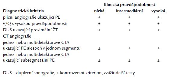 Potvrzení plicní embolie u pacientů bez vysokého rizika (bez šoku nebo hypotenze) [1].
