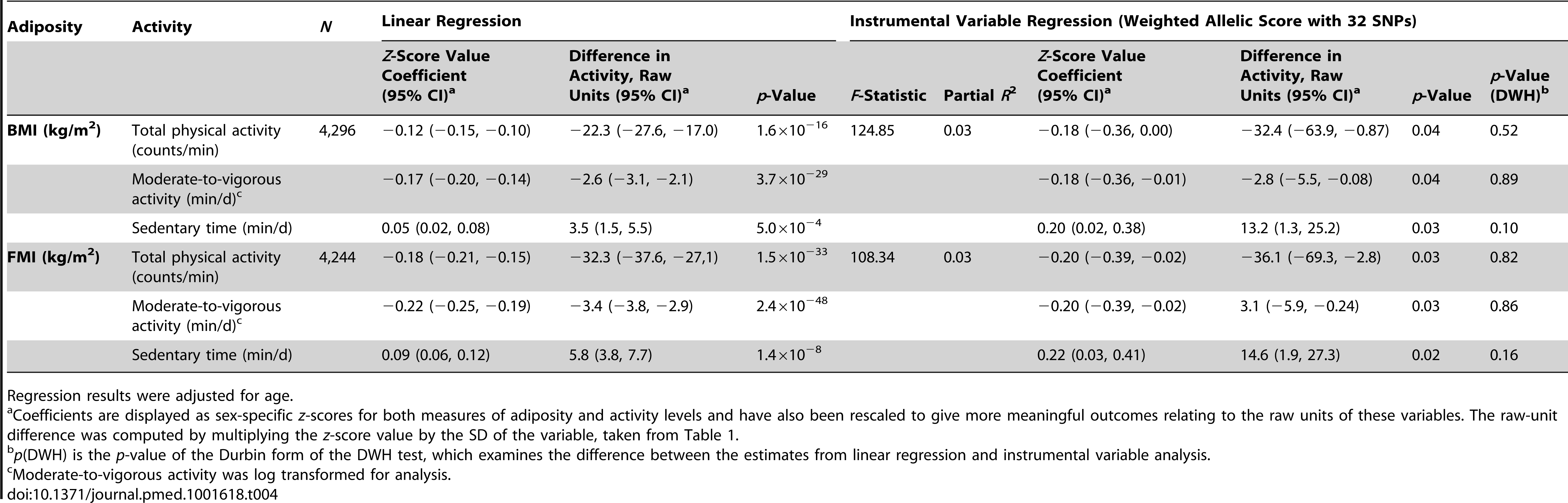 Associations between body mass index/fat mass index and activity levels as tested both by conventional epidemiological approaches and through the application of instrumental variable analysis using a 32-SNP weighted allelic score as an instrument.