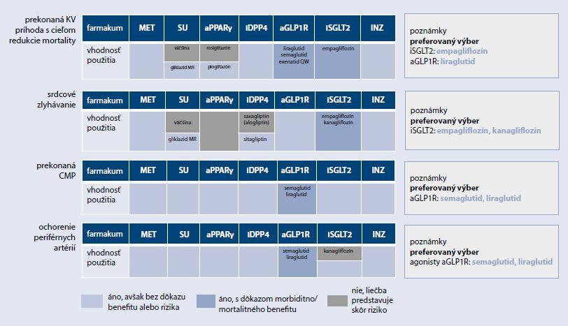 Schéma 3a | Klinické kategórie pre výber vhodnej farmakologickej liečby DM2T v zmysle EBM dôkazov (prítomné kardiovaskulárne ochorenia)