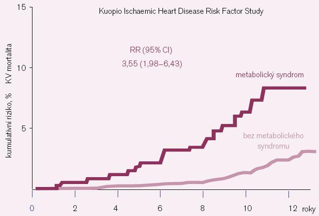 MetS zvyšuje KV mortalitu 3,6krát.