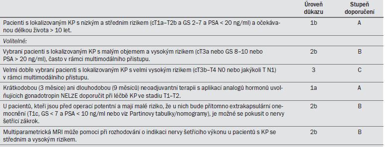 Tab. 9.9. Závěry a doporučení pro radikální prostatektomii.