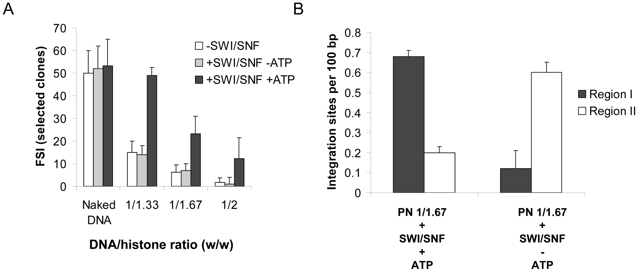 Effect of ATP on the <i>in vitro</i> integration restoration and targeting property of the SWI/SNF complex.
