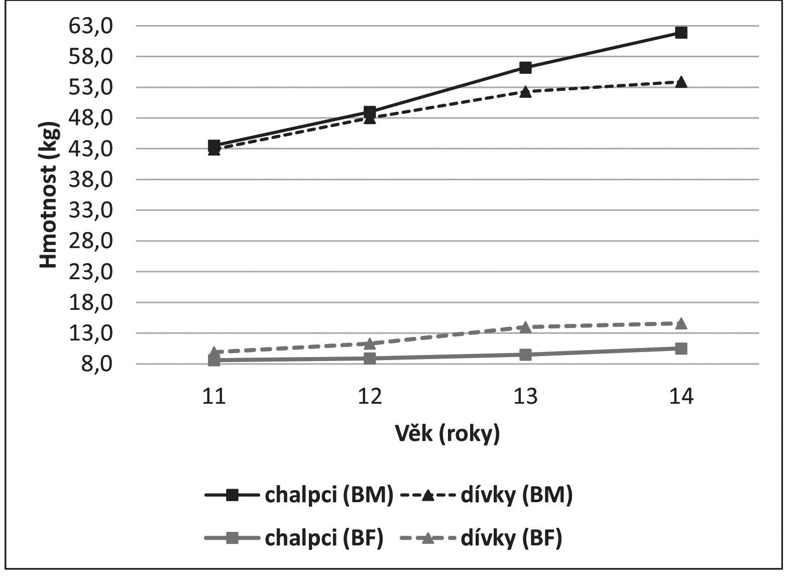 Vývoj tělesné hmotnosti a hmotnosti tuku. Legenda: BM – celková tělesná hmotnost, BF – hmotnost tuku