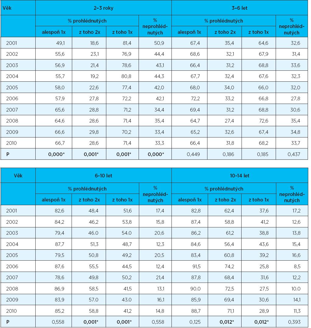 Trendy ukazatelů preventivních prohlídek v letech 2001-2010