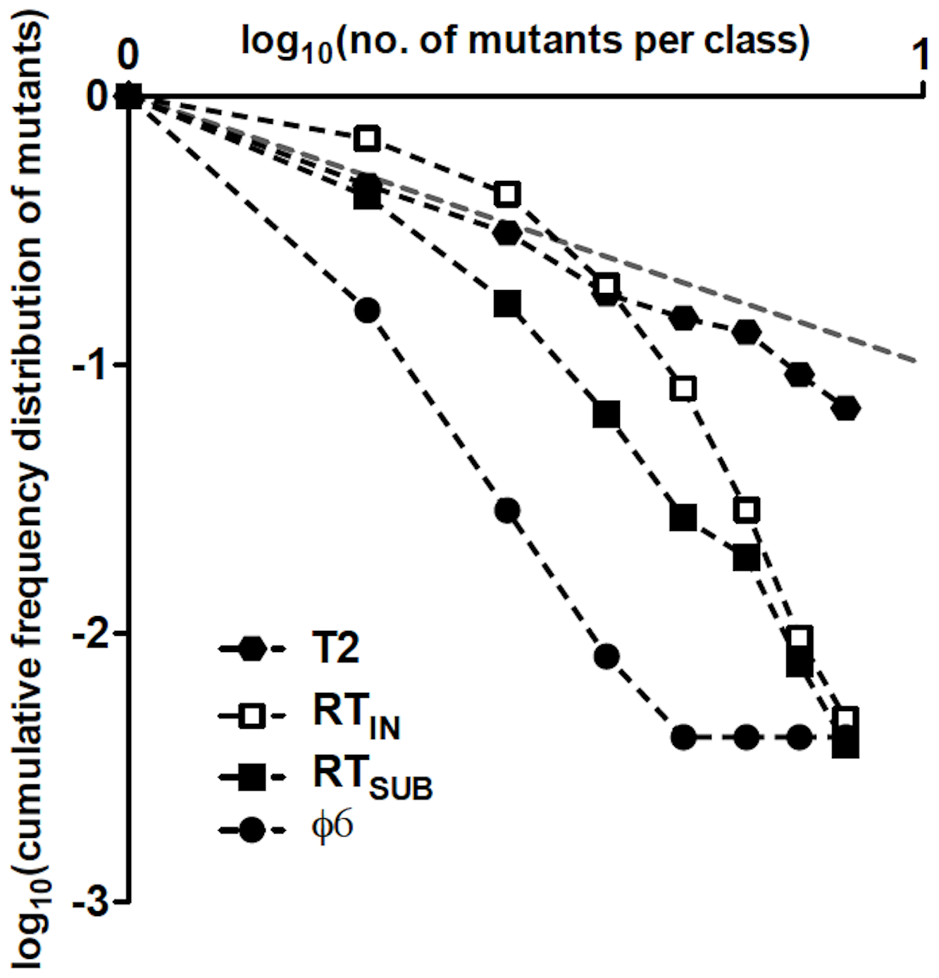 Double-logarithmic plots of the relative cumulative frequency distributions of mutants for T2, φ6, RT<sub>IN</sub>, and RT<sub>SUB</sub>.