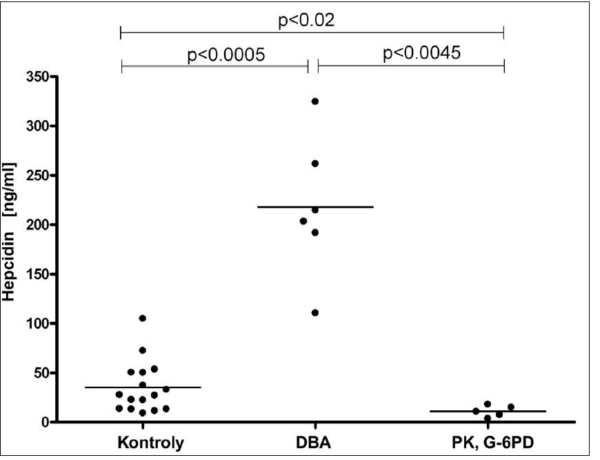 Srovnání hladin hepcidinu u pacientů s těžkou formou Diamondovy-Blackfanovy anémie (DBA) závislých na transfuzích, pacientů s deficitem pyruvátkinázy (PK) a kontrolní skupiny.