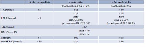 Tab. 15.8   Cieľové a optimálne hodnoty lipidov a apolipoproteínov