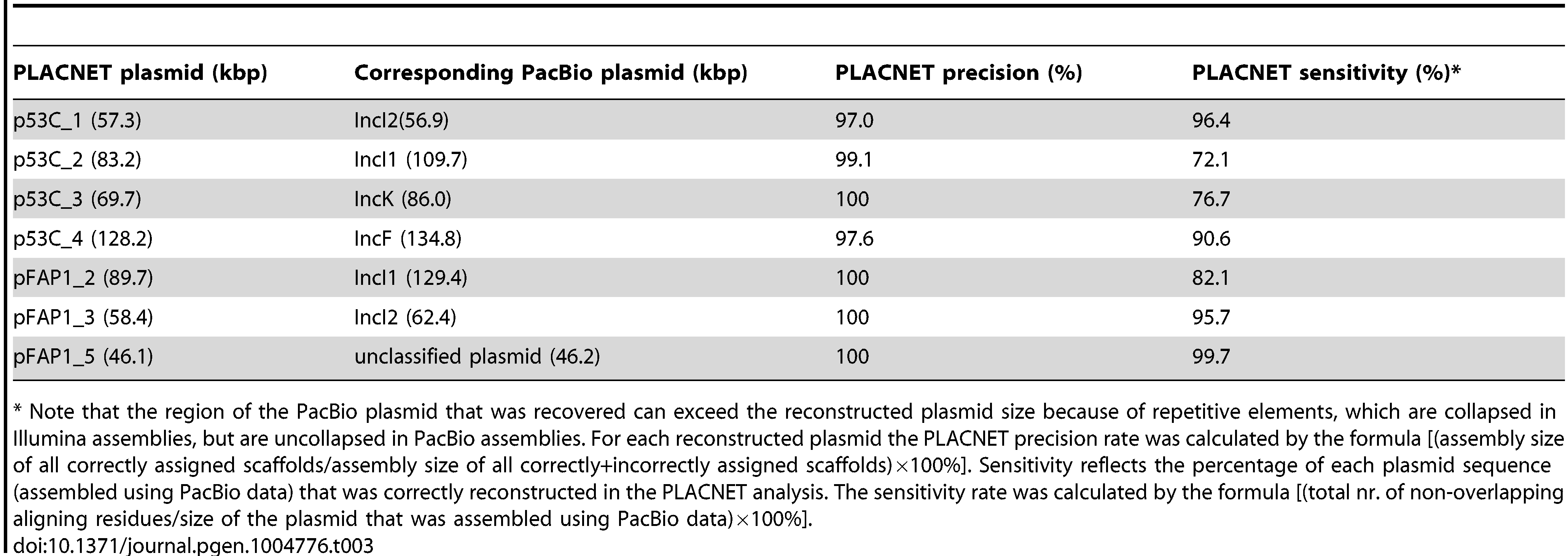 PLACNET precision and sensitivity rates for seven reconstructed plasmids.