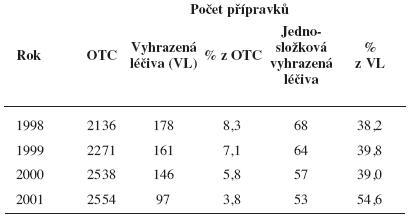 Humánní vyhrazená léčiva 1998 – 2001<sup>41–44)</sup>