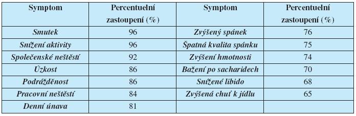Nejčastější příznaky sezónní afektivní poruchy – zimní deprese. Upraveno podle (33)