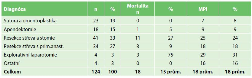 Mortalita a MPI v závislosti na operačním výkonu