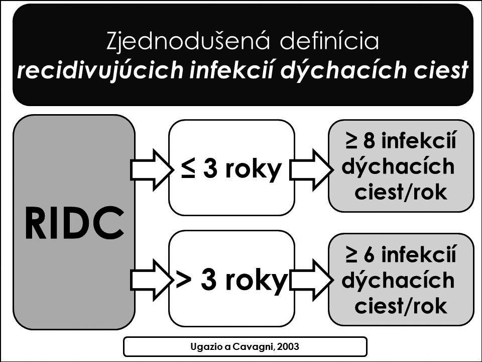 Zjednodušená revidovaná definícia RIDC (podľa Ugazio a Cavagni, 2003).