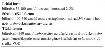 Hodnocení závažnosti VOD (2, 7).