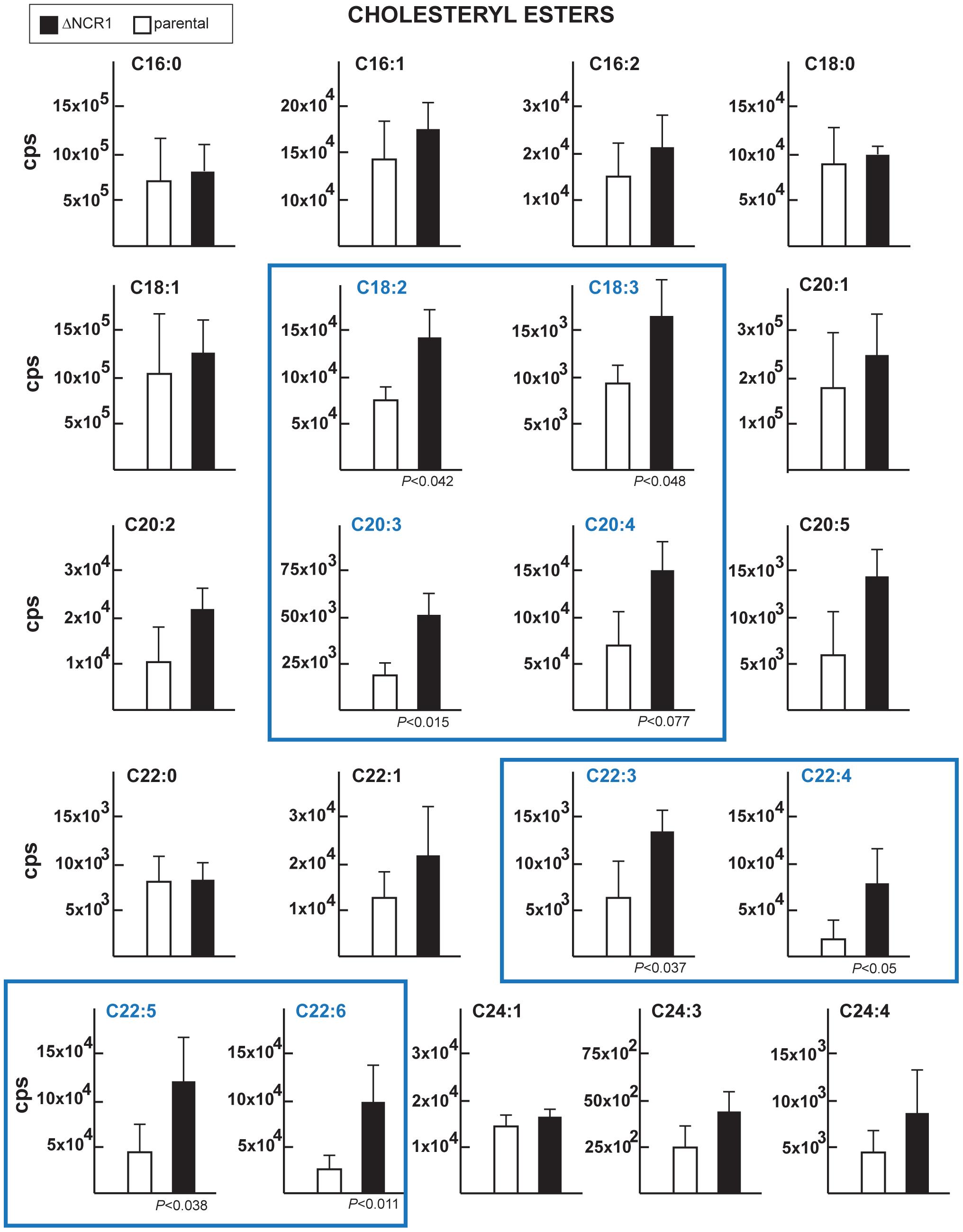 Content of cholesteryl esters in TgNCR1-deficient parasites.