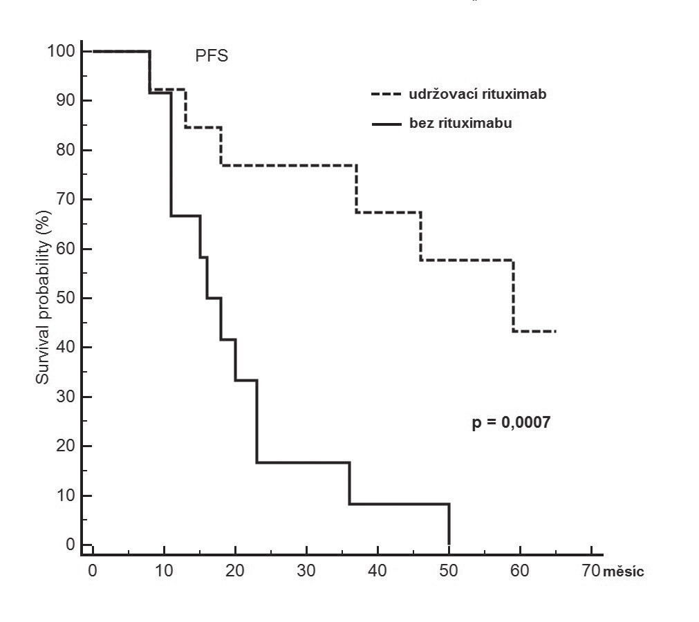 Pravděpodobnost přežití bez relapsu/progrese od stanovení diagnózy s ohledem na zajištění následné udržovací léčby s rituximabem u pacientů s Mantle cell lymfomem neindikovaných po konvenční indukci k intenzifikované léčbě
