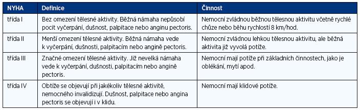 Funkční klasifikace srdečního selhání podle klasifikace NYHA (modifikace z roku 1994)