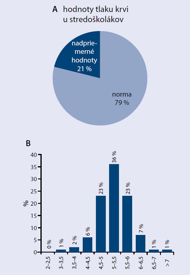 Hodnoty tlaku krvi u stredoškolákov (A); hodnoty glykémie nalačno (FPG) (B)