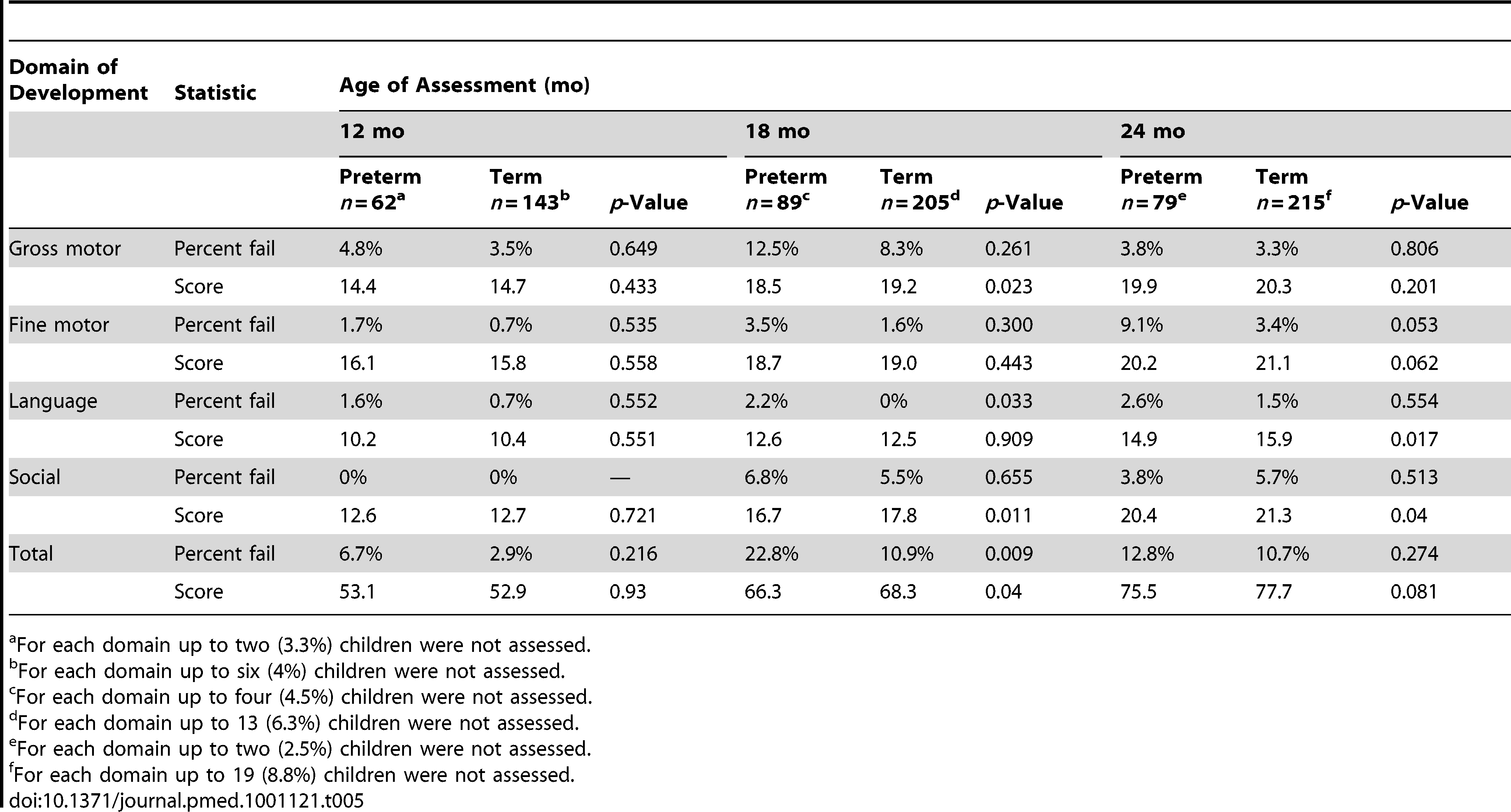 Comparisons of mean MDAT scores and percentage passing/failing for each domain of development, for preterm and term babies, by age at assessment.