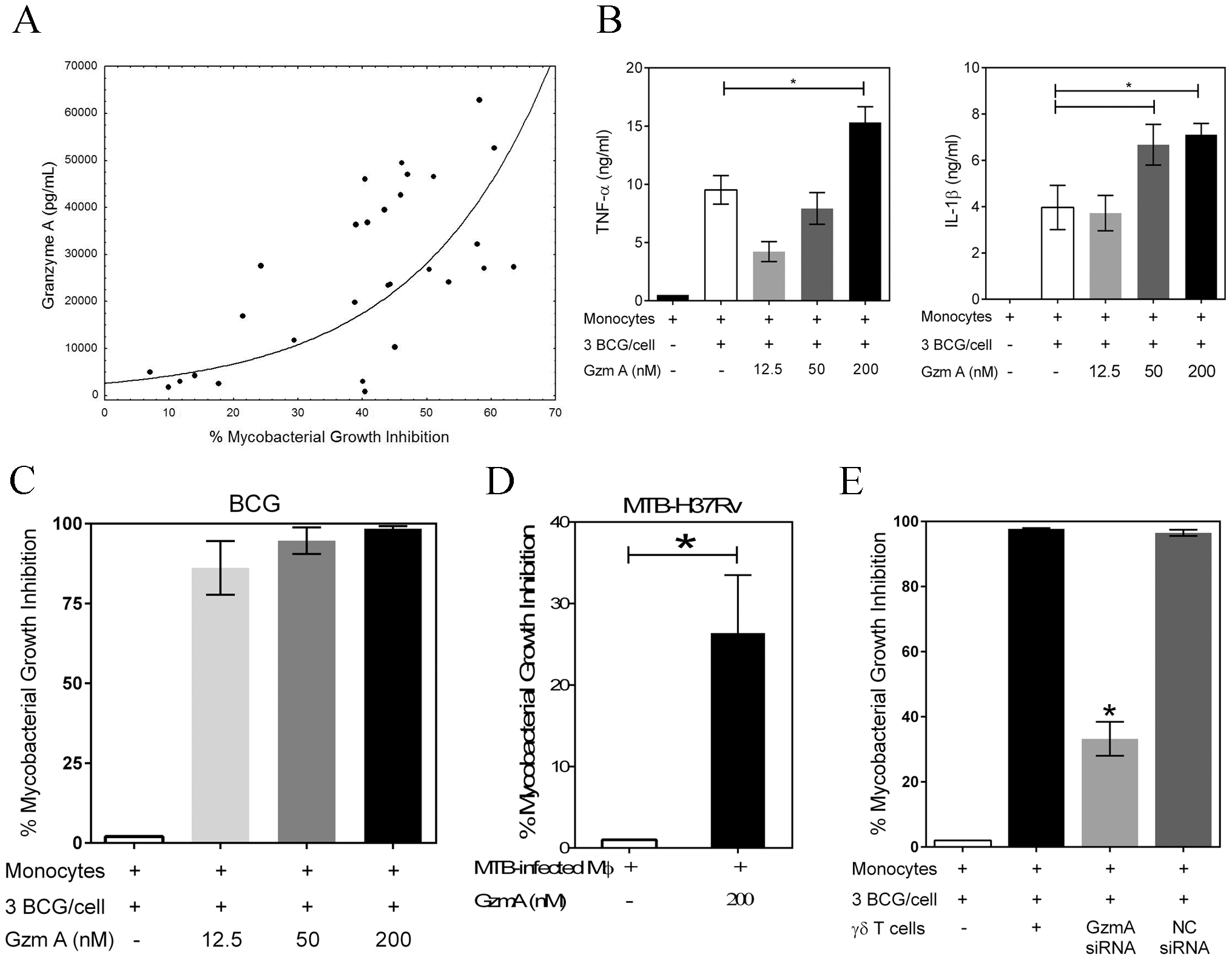 Granzyme A secretion by γ<sub>9</sub>δ<sub>2</sub> T cells mediates inhibition of intracellular mycobacteria by induction of inflammatory responses in mycobacteria-infected macrophages.