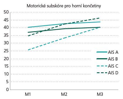 Graf 1a) Vývoj motorického subskóre pro horní končetiny (MSHK).  AIS – rozsah míšní léze, M1 – stadium velmi akutní/akutní I, M2 – stadium akutní II/akutní III, a M3 – stadium chronické.