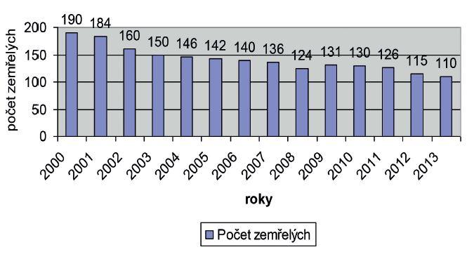 Počet pacientů zemřelých ve věku 65+ v Psychiatrické nemocnici v Kroměříži
