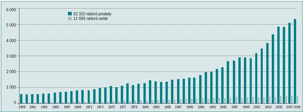 Vývoj počtu nových onemocnění nádory prostaty a varlat v ČR v letech 1959–2008.