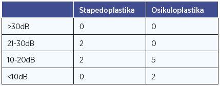 Zlepšení kochleární rezervy po stapedo- a osikuloplastice.