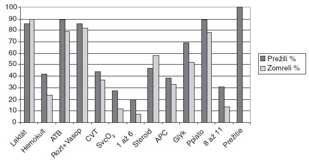 Plnenie kritérií menežovania ťažkej sepsy a septického šoku a mortalita