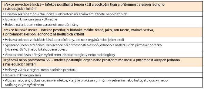 Klasifikace Surgical Site Infections [6]