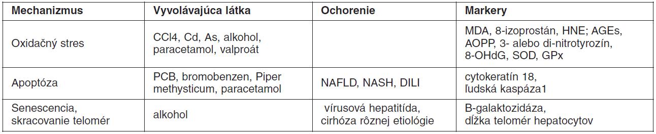 Pôsobenie xenobiotík na pečeň