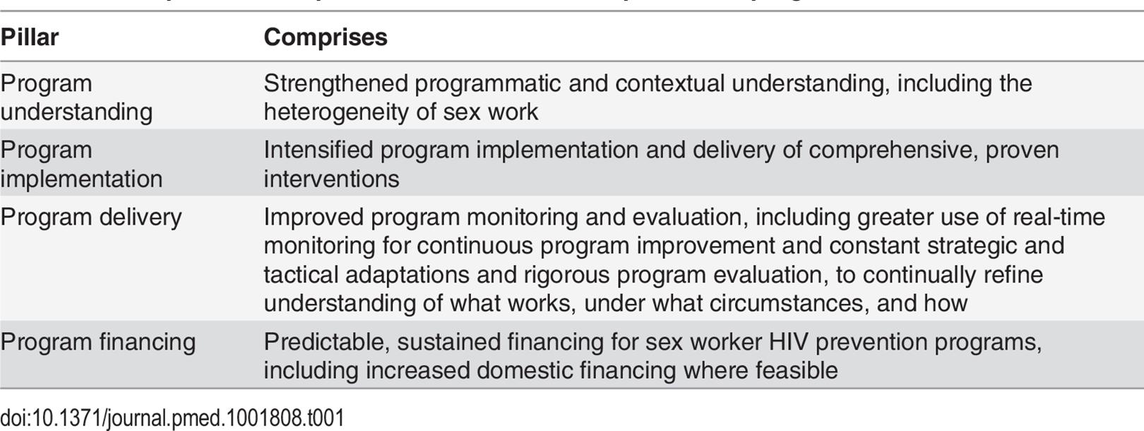 Principles of a comprehensive sex worker HIV prevention program.