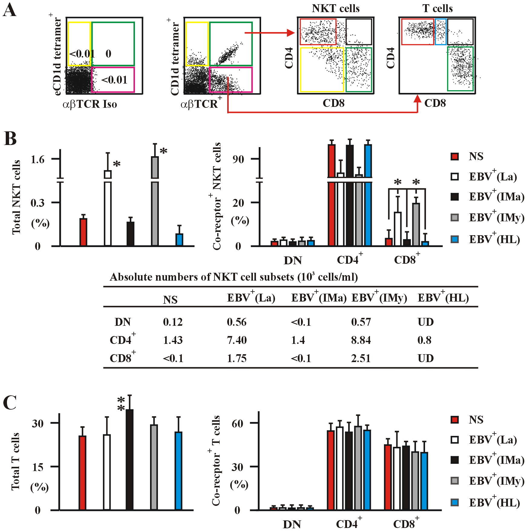 Human NKT and T cells in the various EBV-infected and non-infected subjects.